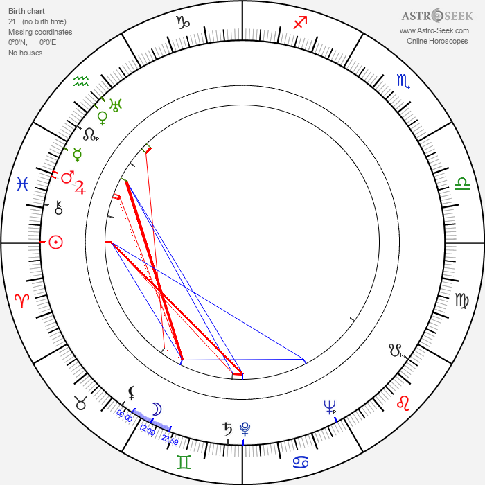 Cahit Irgat - Astrology Natal Birth Chart