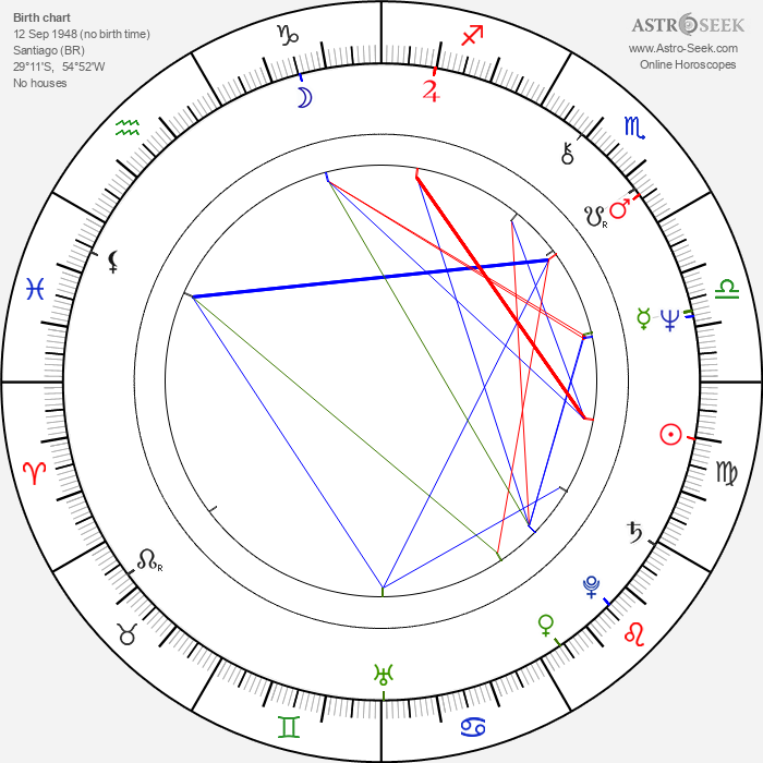 Caio Fernando Abreu - Astrology Natal Birth Chart
