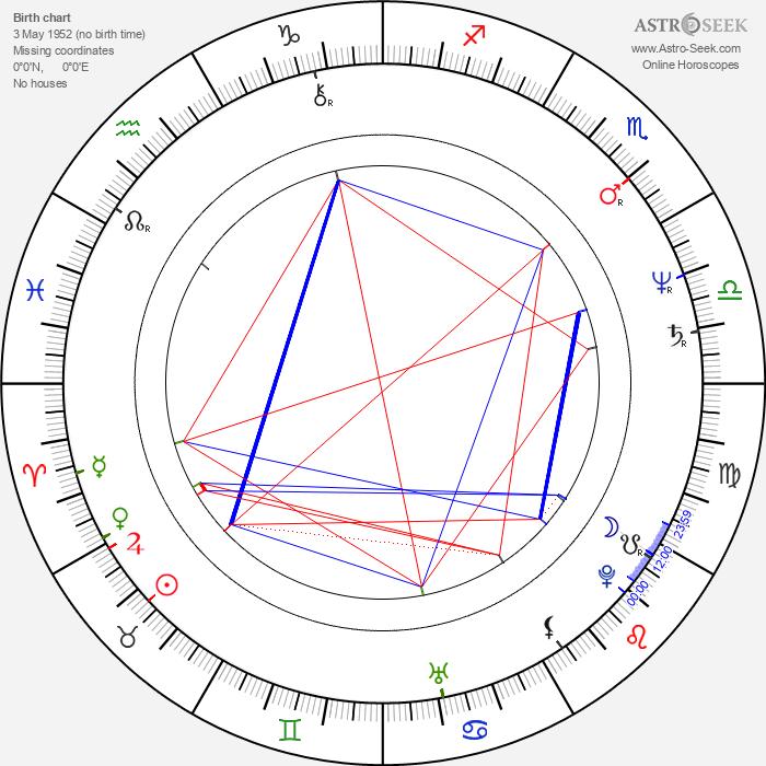 Caitlin Clarke - Astrology Natal Birth Chart