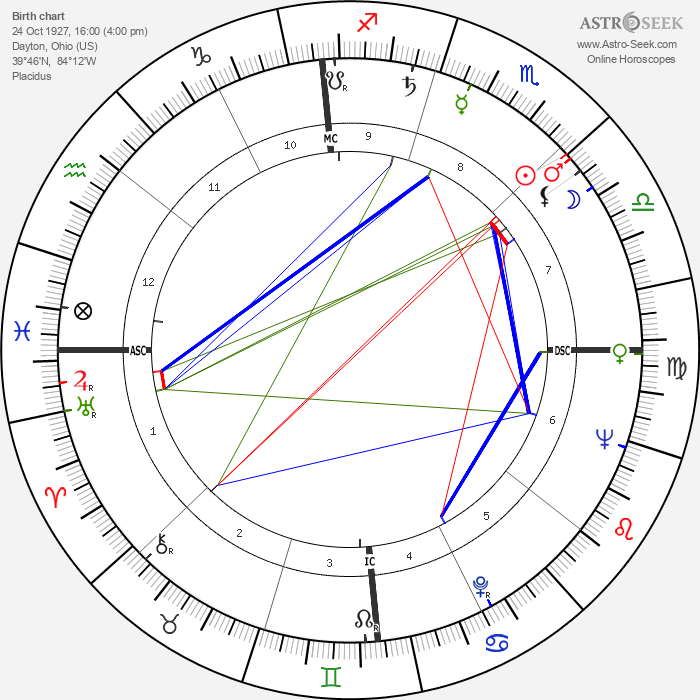 Cal Hogue - Astrology Natal Birth Chart