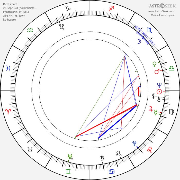 Caleb Deschanel - Astrology Natal Birth Chart