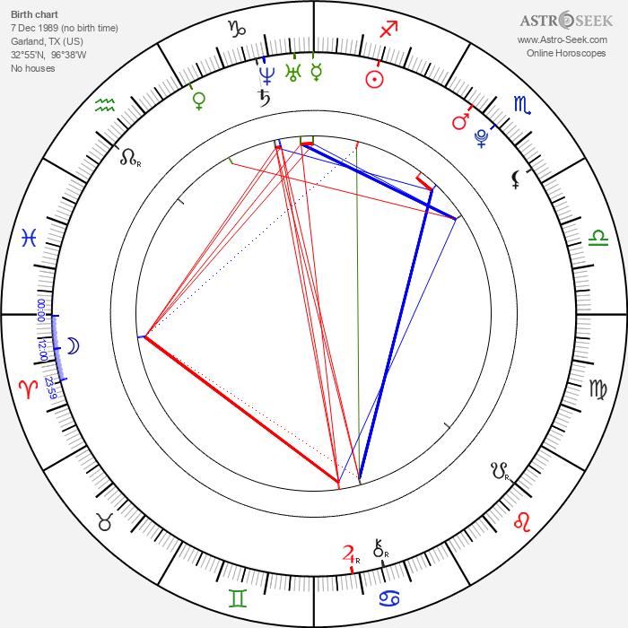 Caleb Landry Jones - Astrology Natal Birth Chart