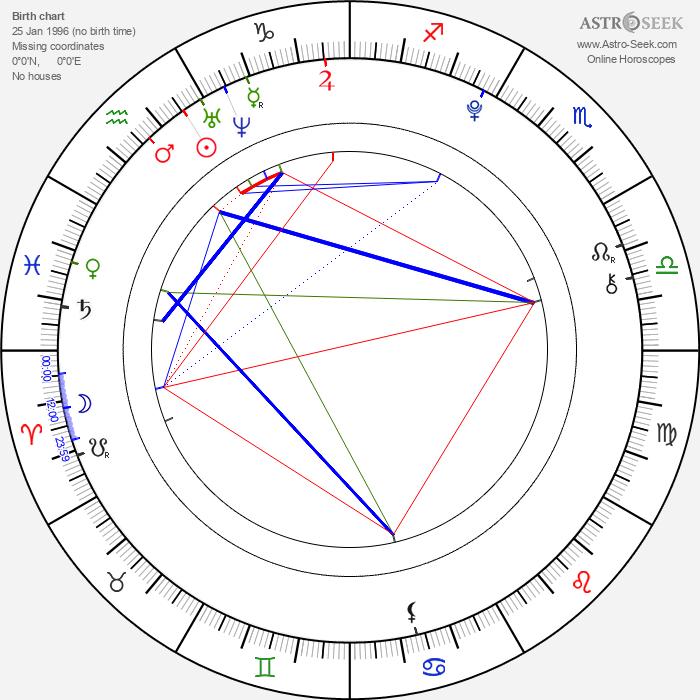 Calum Hood - Astrology Natal Birth Chart