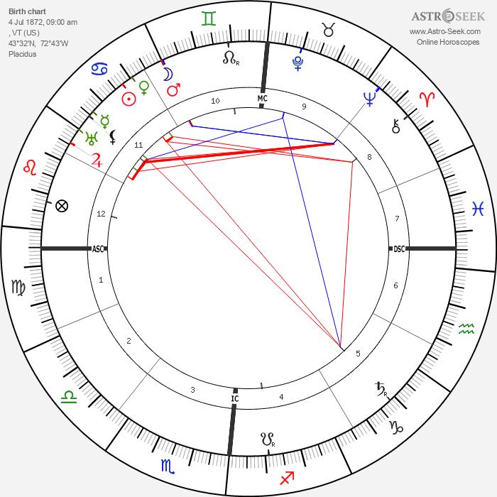 Calvin Coolidge - Astrology Natal Birth Chart