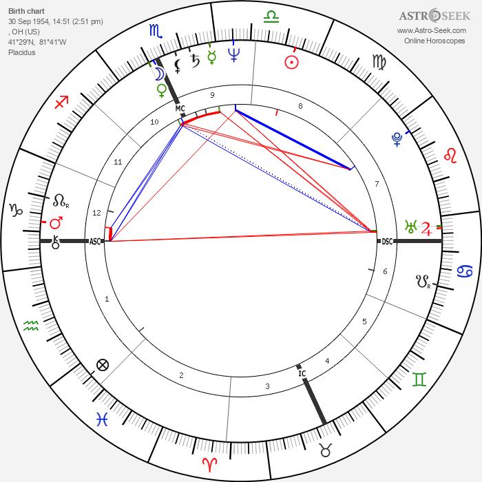 Calvin Levels - Astrology Natal Birth Chart