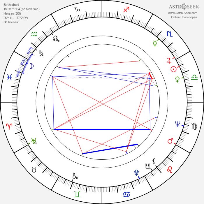 Calvin Lockhart - Astrology Natal Birth Chart