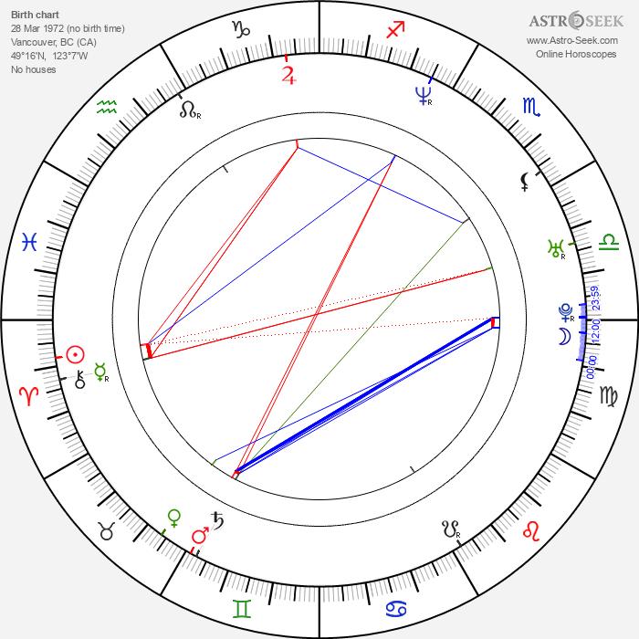 Cam Cronin - Astrology Natal Birth Chart