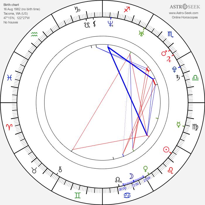 Cam Gigandet - Astrology Natal Birth Chart