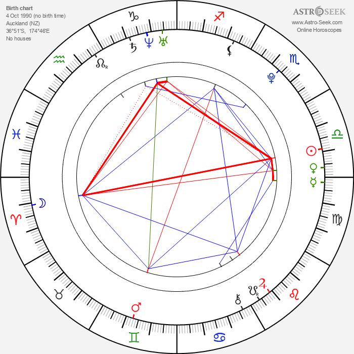 Cameron Hems - Astrology Natal Birth Chart
