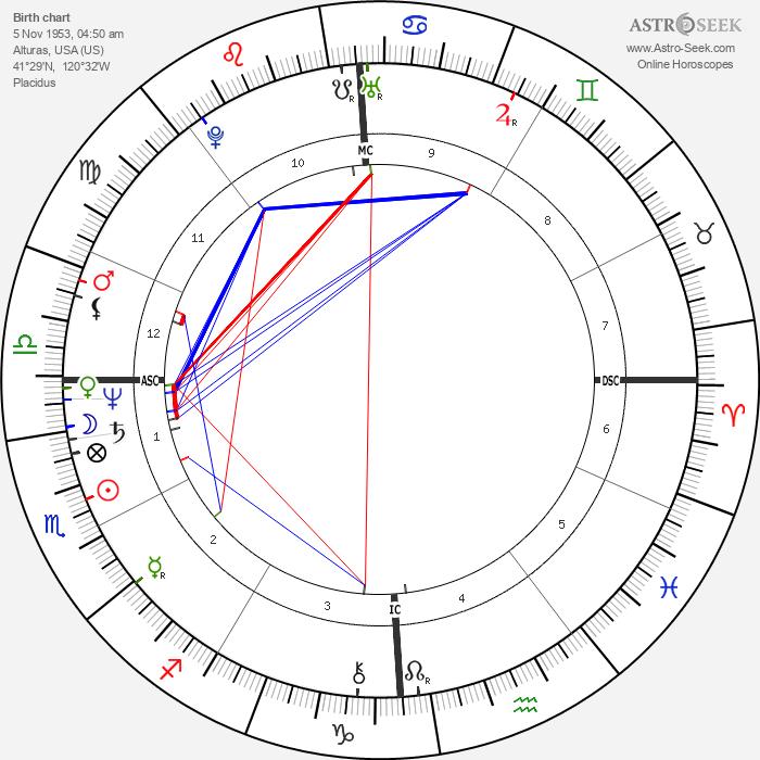 Cameron Hooker - Astrology Natal Birth Chart