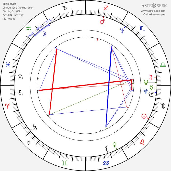 Cameron Mathison - Astrology Natal Birth Chart