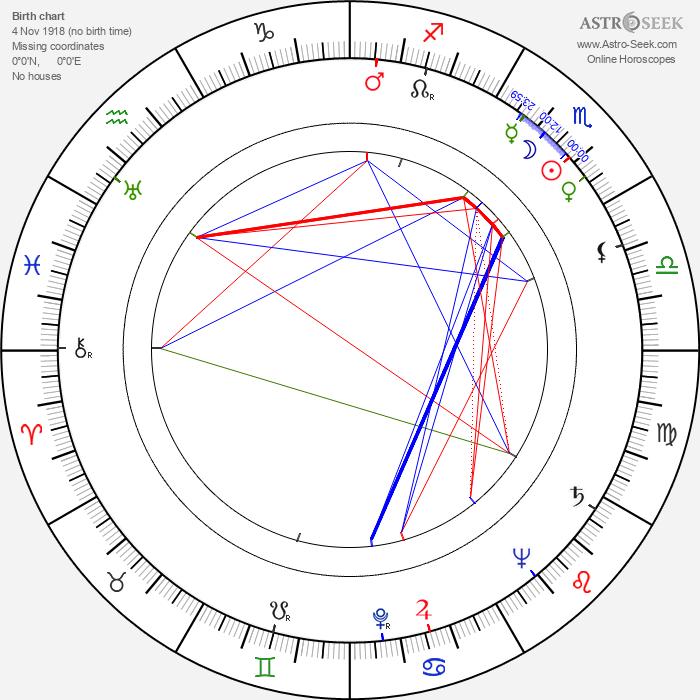 Cameron Mitchell - Astrology Natal Birth Chart