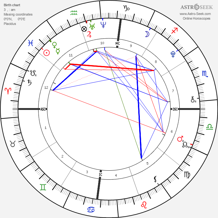 Camila Cabello - Astrology Natal Birth Chart