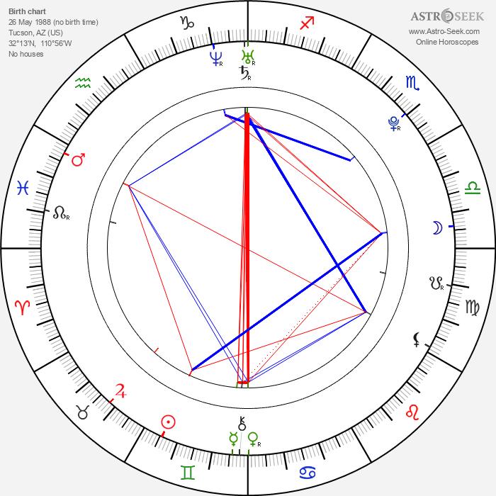 Camila Greenberg - Astrology Natal Birth Chart