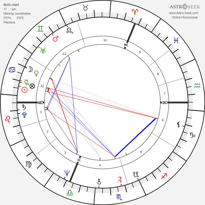 Camilla, Duchess of Cornwall - Astrology Natal Birth Chart