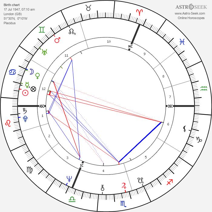 Camilla, Duchess of Cornwall - Astrology Natal Birth Chart