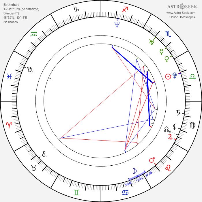 Camilla Filippi - Astrology Natal Birth Chart