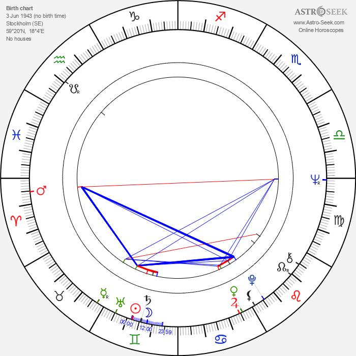 Camilla Sparv - Astrology Natal Birth Chart