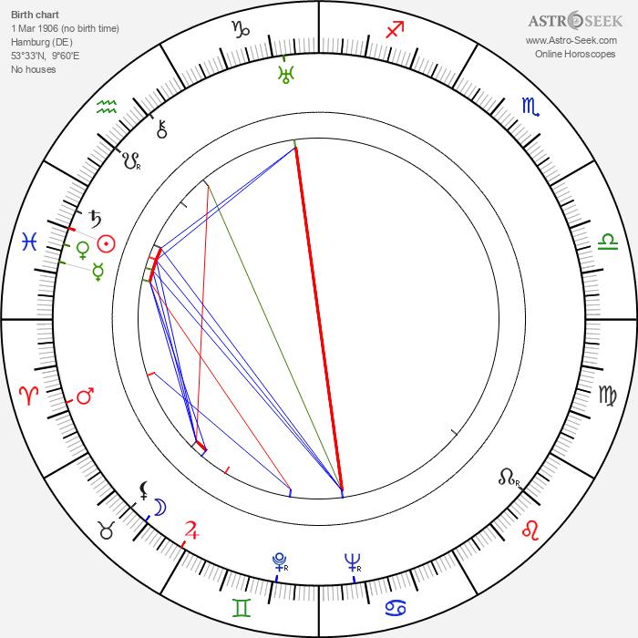 Camilla Spira - Astrology Natal Birth Chart
