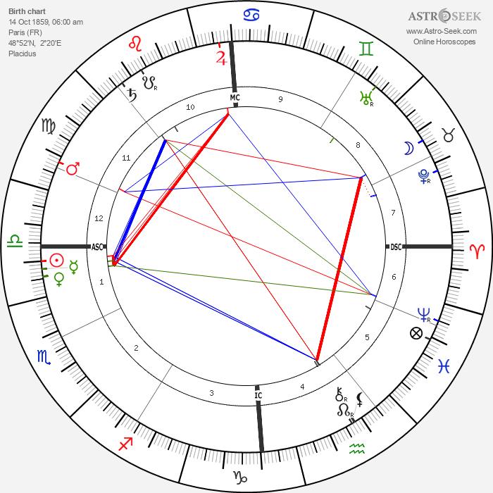 Camille Chevillard - Astrology Natal Birth Chart