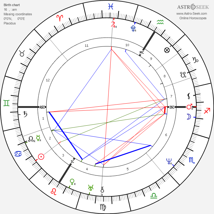 Camille Corot - Astrology Natal Birth Chart
