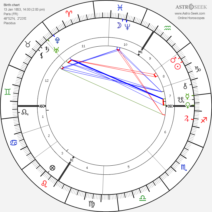 Camille-Félix Bellanger - Astrology Natal Birth Chart