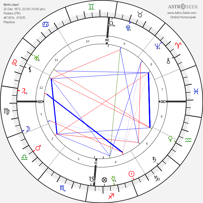 Camille Guerin - Astrology Natal Birth Chart