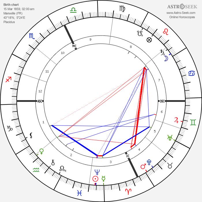 Camille Jullian - Astrology Natal Birth Chart