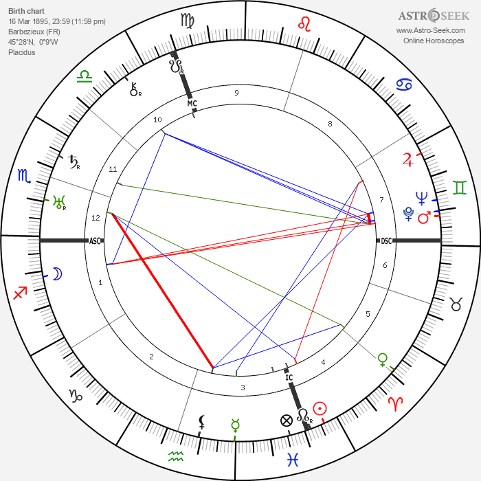 Camille Labrousse - Astrology Natal Birth Chart
