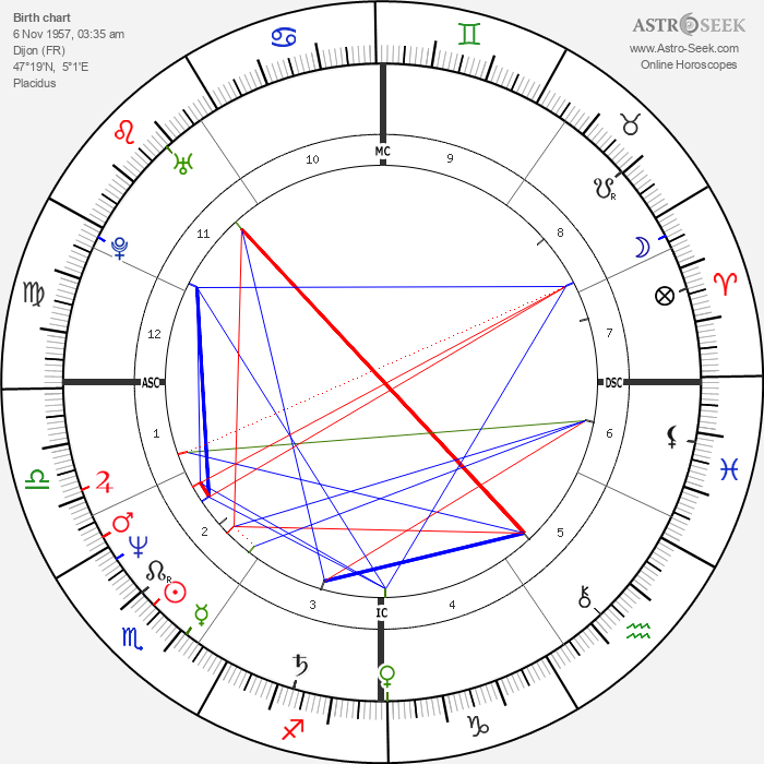 Camille Laurens - Astrology Natal Birth Chart