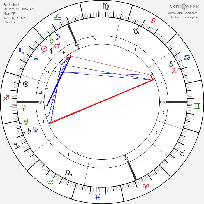 Camille Muffat - Astrology Natal Birth Chart