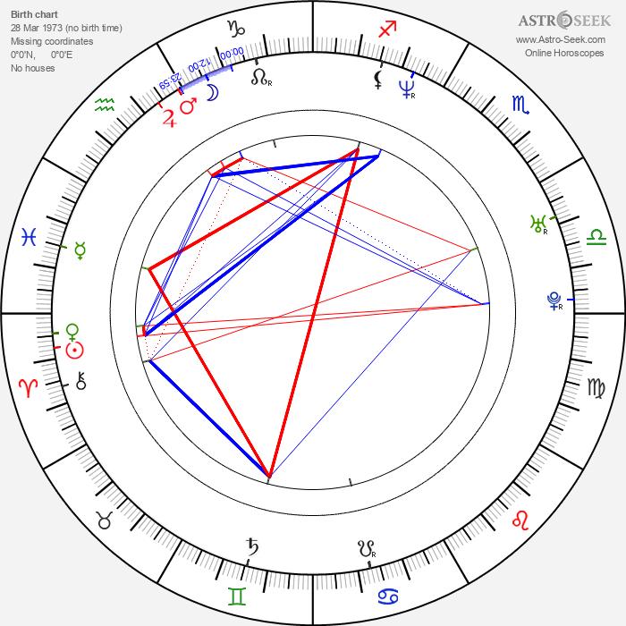 Camille Solari - Astrology Natal Birth Chart