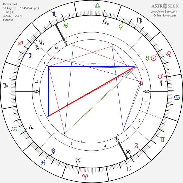 Camillo Cavour - Astrology Natal Birth Chart