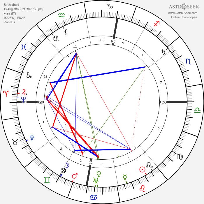 Camillo Olivetti - Astrology Natal Birth Chart