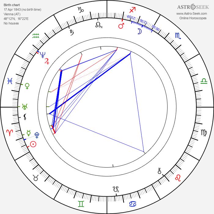 Camillo Sitte - Astrology Natal Birth Chart