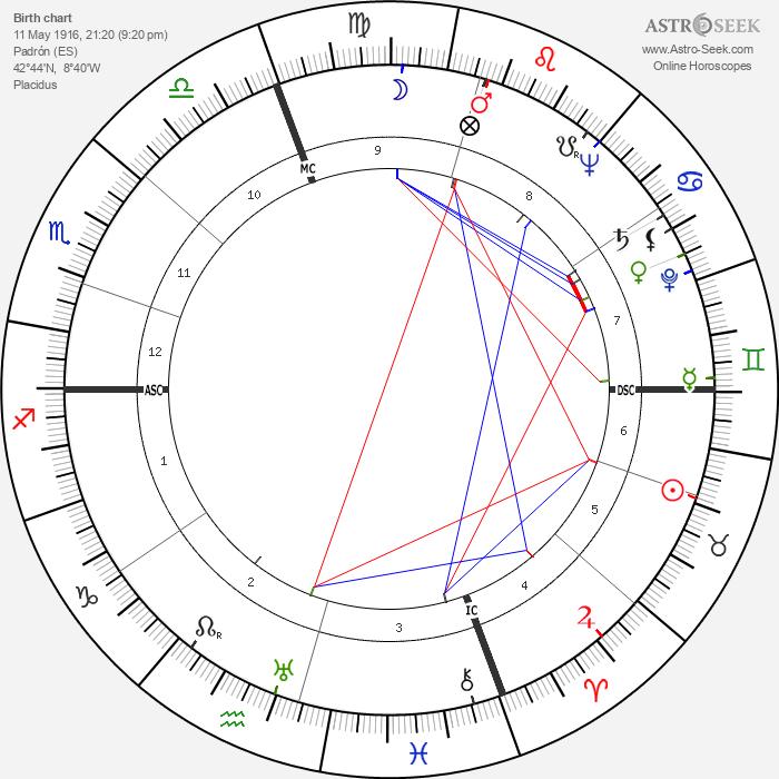 Camilo José Cela - Astrology Natal Birth Chart