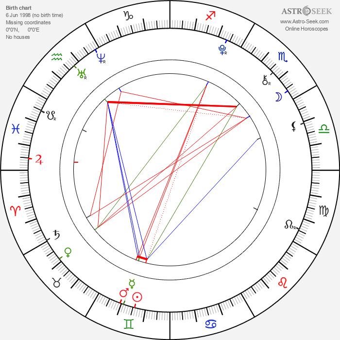Camren Bicondova - Astrology Natal Birth Chart