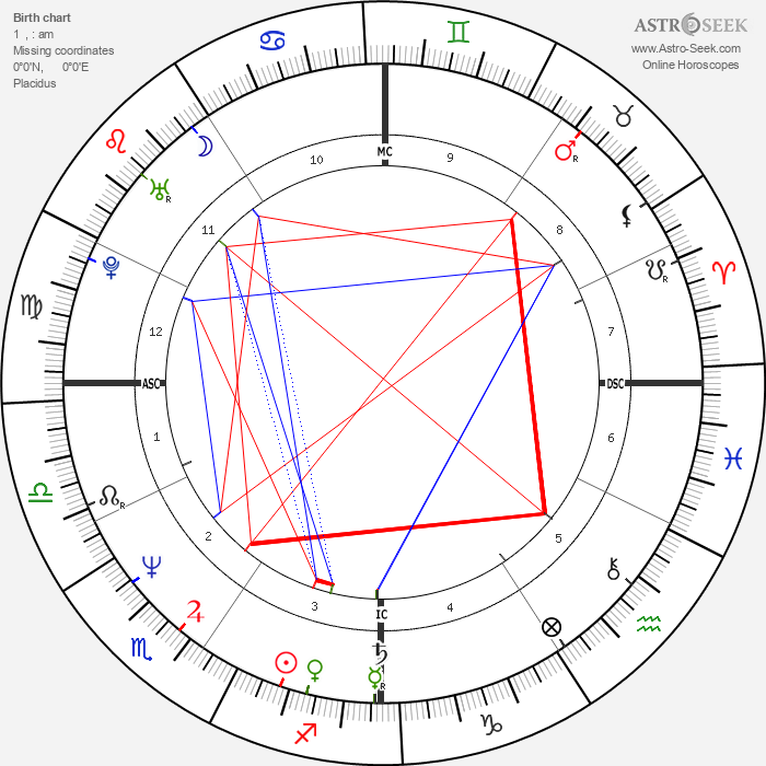 Candace Bushnell - Astrology Natal Birth Chart