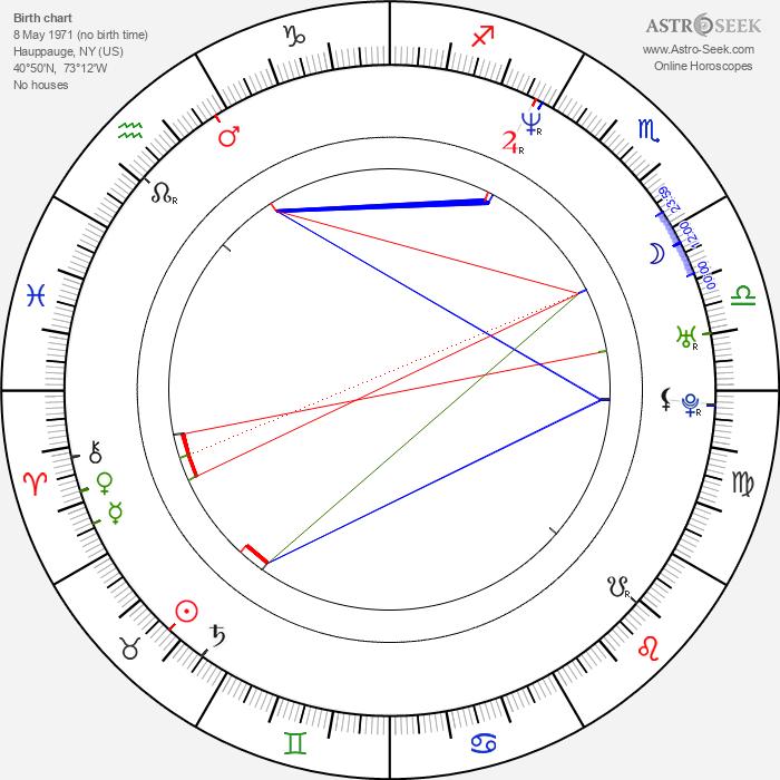 Candice Night - Astrology Natal Birth Chart