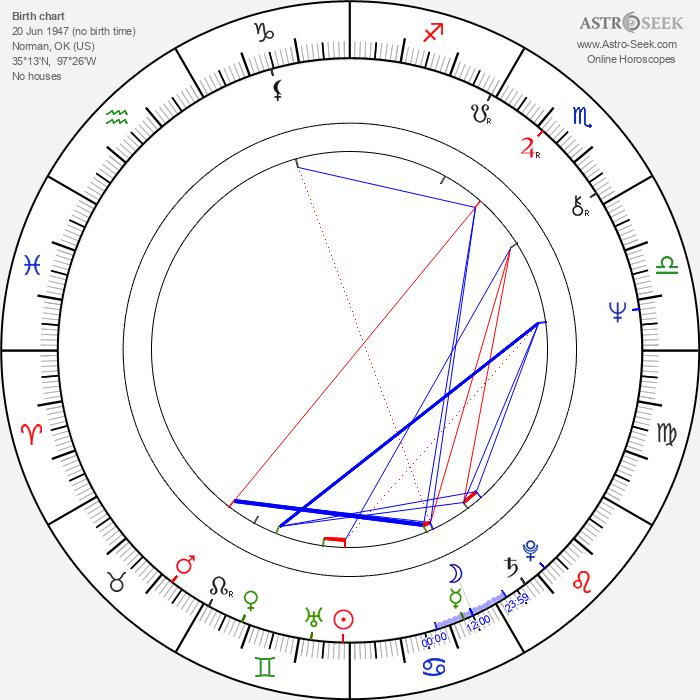 Candy Clark - Astrology Natal Birth Chart