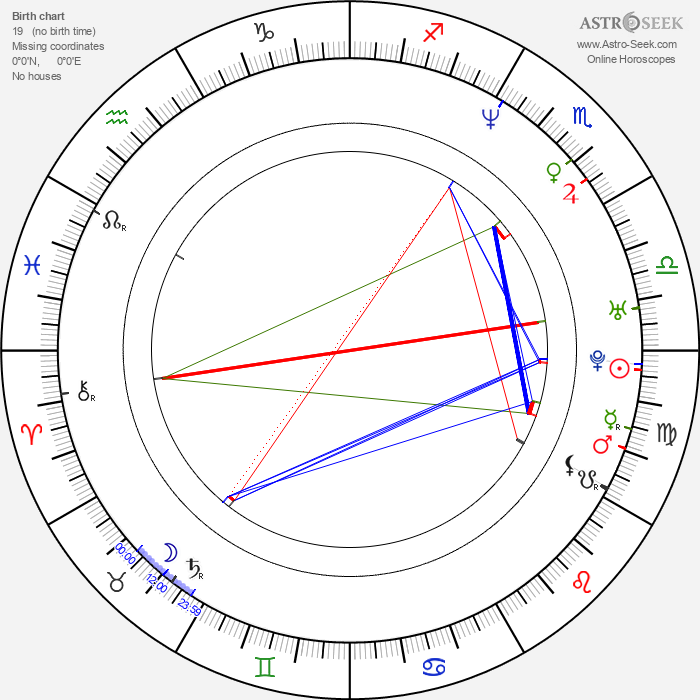 Candy Dulfer - Astrology Natal Birth Chart