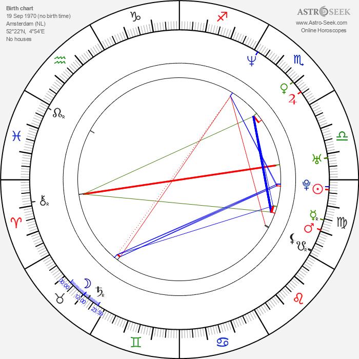 Candy Dulfer - Astrology Natal Birth Chart