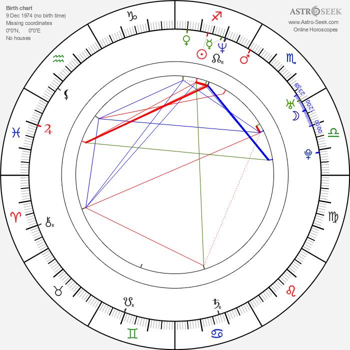 Canibus - Astrology Natal Birth Chart