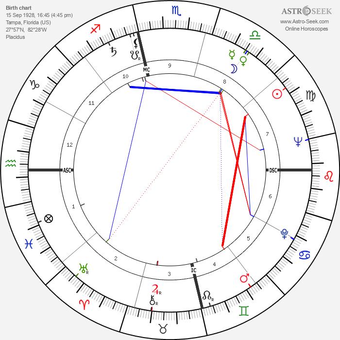 Cannonball Adderley - Astrology Natal Birth Chart