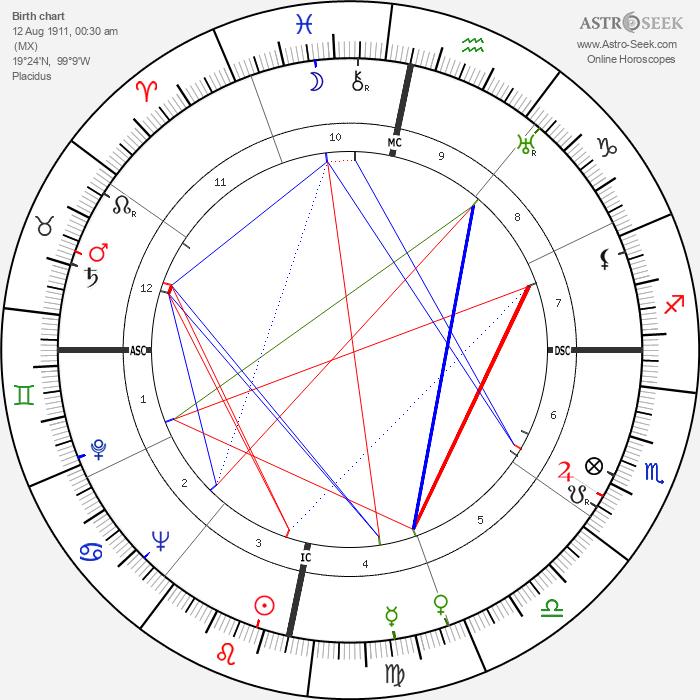 Cantinflas - Astrology Natal Birth Chart