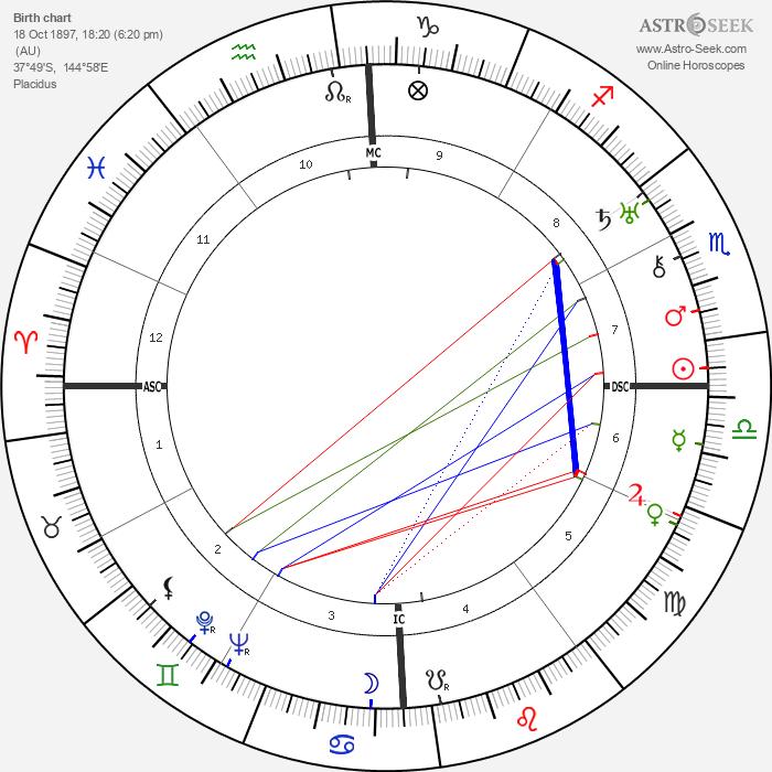 Captain Charles Ulm - Astrology Natal Birth Chart