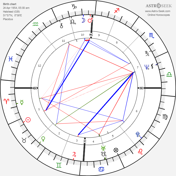 Captain Sensible - Astrology Natal Birth Chart