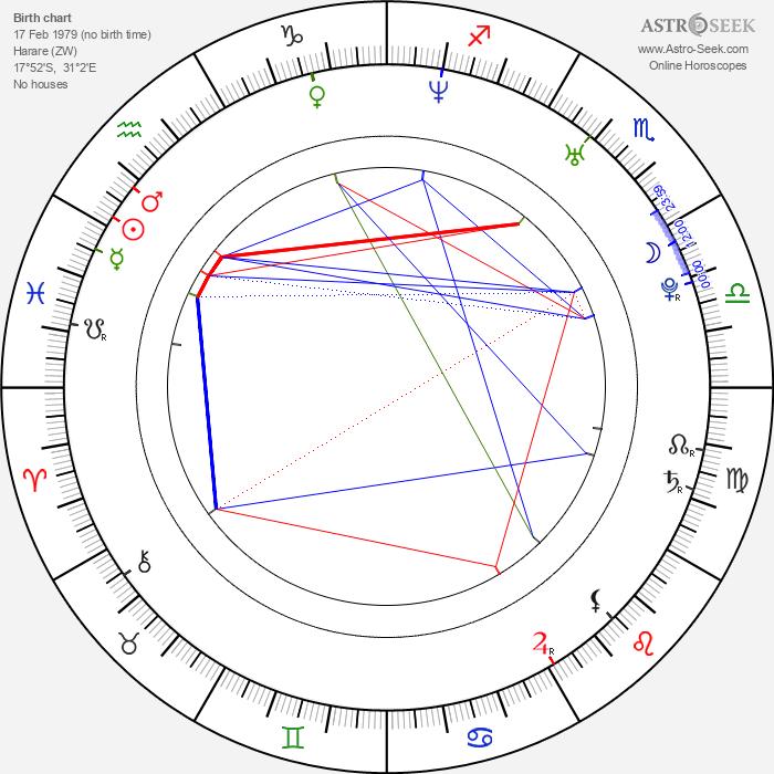 Cara Black - Astrology Natal Birth Chart
