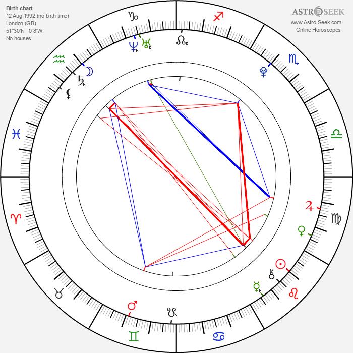 Cara Delevingne - Astrology Natal Birth Chart