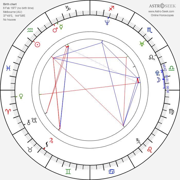 Cara Wakelin - Astrology Natal Birth Chart
